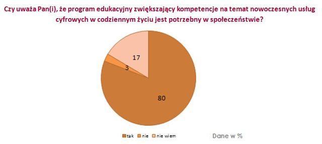 Cyfryzacja istotna dla Polaków