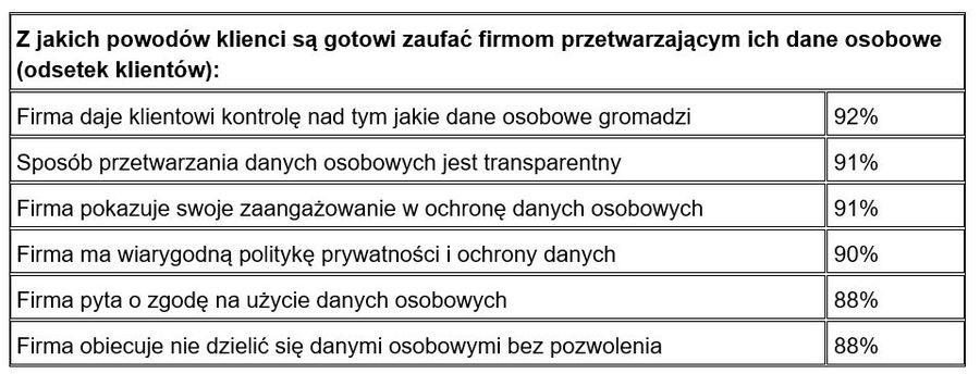 46377e1e183d1a O zaufanie klientów nie jest łatwo - eGospodarka.pl - Raporty i prognozy