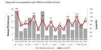 Aktywność na europejskim rynku IPO (kwartalnie) od 2014