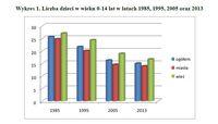Liczba dzieci w wieku 0-14 lat w latach 1985, 1995, 2005 oraz 2013