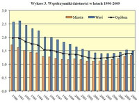 Wykres 3. Współczynniki dzietności w latach 1990-2009