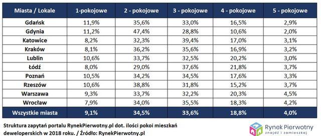 Nowe mieszkania: czego właściwie szukają Polacy?