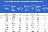 Spółki deweloperskie: wyniki I kw. 2010