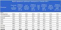 Wyniki największych giełdowych deweloperów w I kwartale 2010 r.