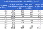 Spółki deweloperskie: wyniki II kw. 2010