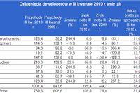 Spółki deweloperskie: wyniki III kw. 2010