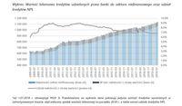Wartość bilansowa kredytów udzielonych przez banki do sektora niefinansowego oraz udział kredytów NP