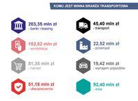 Komu jest winna branża transportowa?