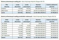 Dłużnicy alimentacyjni według płci i przedziałów wiekowych