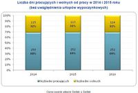 Liczba dni pracujących i wolnych od pracy w 2014 i 2015 roku