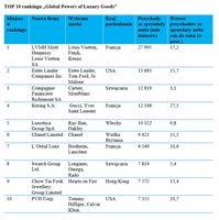 """TOP 10 rankingu """"Global Powers of Luxury Goods"""""""