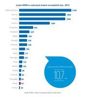Liczba HNWI w wybranych krajach europejskich