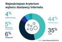 Najważniejsze kryterium wyboru dostawcy usług internetu