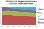 Internet szerokopasmowy w Polsce 2010-2012