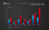 Porównanie czasu wczytywania gier na dysku HDD i SSD