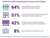 Powody dla których obcokrajowcy chcą się uczyć polskiego