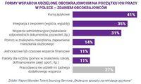 Formy wsparcia udzielone obcokrajowcom na początku pracy w Polsce