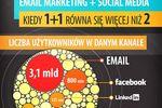Wpływ social media na email marketing