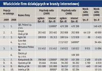 Właściciele firm działających w branży interentowej