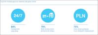 Czynniki motywujące klientów indywidualnych do kupowania w sieci