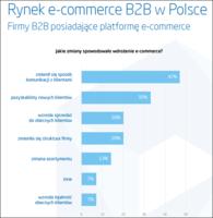 Zmiany w firmie związane z otworzeniem platformy e-commerce