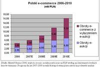 Księgarnie internetowe 2006-2010