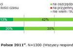 Polscy internauci a e-commerce 2011