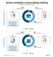 Zmiana wydatków na komunikację mobilną