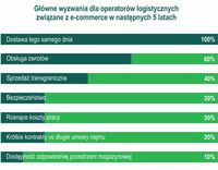Główne wyzwania dla operatorów logistycznych