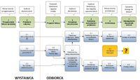 Proces obsługi faktury elektronicznej od wystawienia po archiwizację
