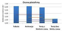 Ocena platformy