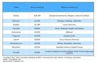10 polskich firm, które pozyskały najwięcej pieniędzy od inwestorów