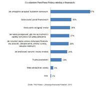 Co zdaniem Pani/Pana Polacy wiedzą o finansach