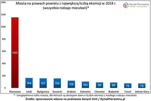 Eksmisja: gdzie Polacy najczęściej tracą dach nad głową?