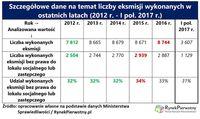 Szczegółowe dane nt. liczby eksmisji wykonywanych w ostatnich latach