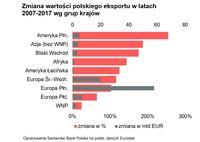 Zmiana wartości polskiego eksportu w latach 2007-2017 wg grup krajów
