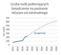 Liczba osób pobierających świadczenie na poziomie niższym od minimalnego