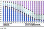 UE: osoby starsze na rynku pracy 2008