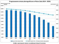 Prognozowane zmiany demograficzne w Polsce