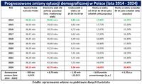 Prognozowane zmiany sytuacji demograficznej w Polsce
