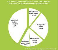Przystąpienie Polski do strefy euro a plany emigracyjne