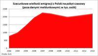 Szacunkowa wielkość emigracji z Polski na pobyt czasowy