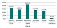 Bariery rozwoju rynku wiatrowego w Polsce