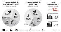 Z czego produkuje się prąd w krajach OECD/w USA?