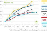 Zużycie energii: Polska przoduje w UE
