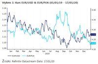Wykres 1: Kurs EUR/USD & EUR/PLN (01/01/19 - 17/01/20)