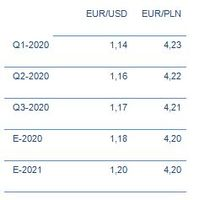 Kurs EUR/USD i EUR/PLN