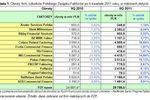 PZF: rynek faktoringu po II kw. 2011