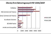 Rynek usług faktoringowych 2007