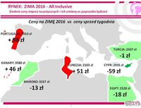 Zima 2016: all inclusive